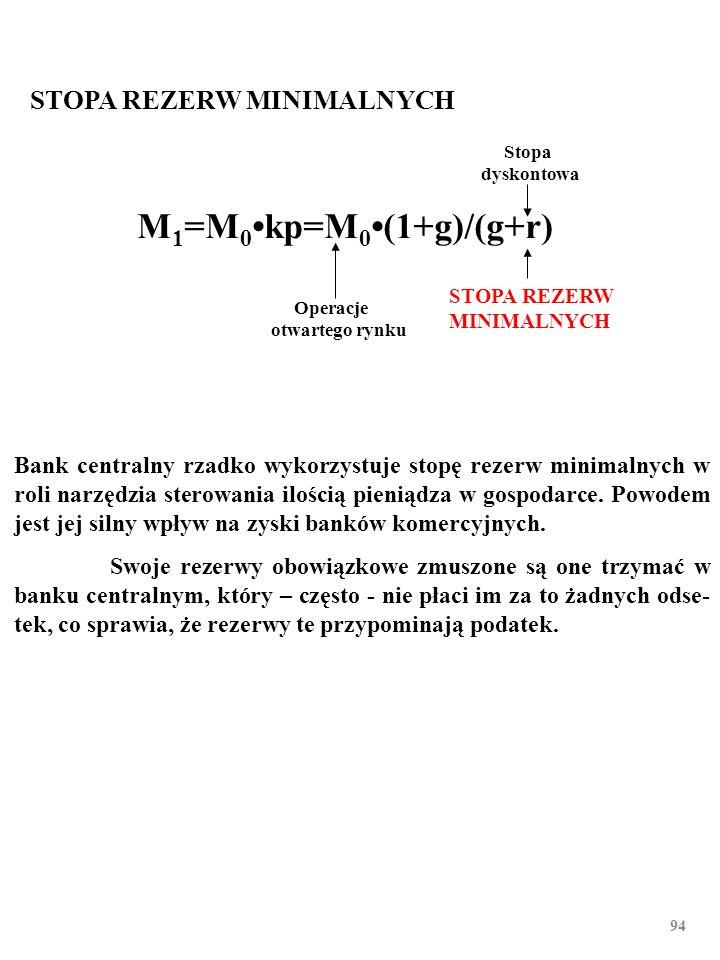 93 OPERACJE OTWARTEGO RYNKU Stopa dyskontowa stopa rezerw minimalnych M 1 =M 0kp=M 0(1+g)/(g+r) Przykładem jest zakup przez FED bonów skarbowych za 1