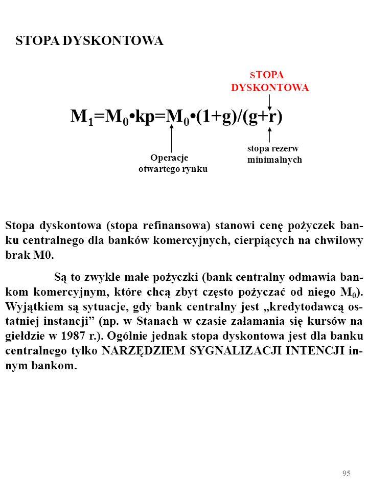 94 STOPA REZERW MINIMALNYCH Operacje otwartego rynku Stopa dyskontowa STOPA REZERW MINIMALNYCH M 1 =M 0kp=M 0(1+g)/(g+r) Bank centralny rzadko wykorzy