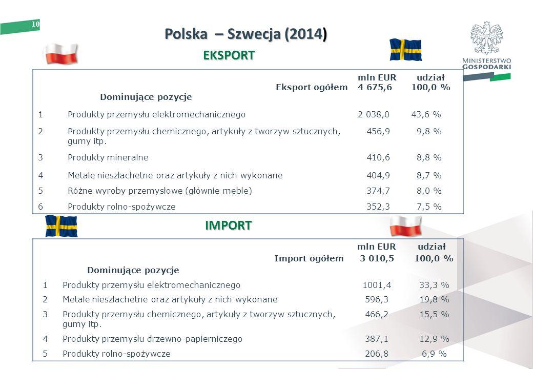 10 Polska – Szwecja (2014) EKSPORT IMPORT Import ogółem Dominujące pozycje mln EUR 3 010,5 udział 100,0 % 1Produkty przemysłu elektromechanicznego1001,433,3 % 2Metale nieszlachetne oraz artykuły z nich wykonane596,319,8 % 3Produkty przemysłu chemicznego, artykuły z tworzyw sztucznych, gumy itp.