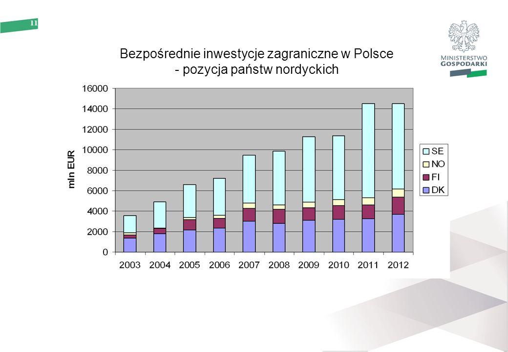11 Bezpośrednie inwestycje zagraniczne w Polsce - pozycja państw nordyckich