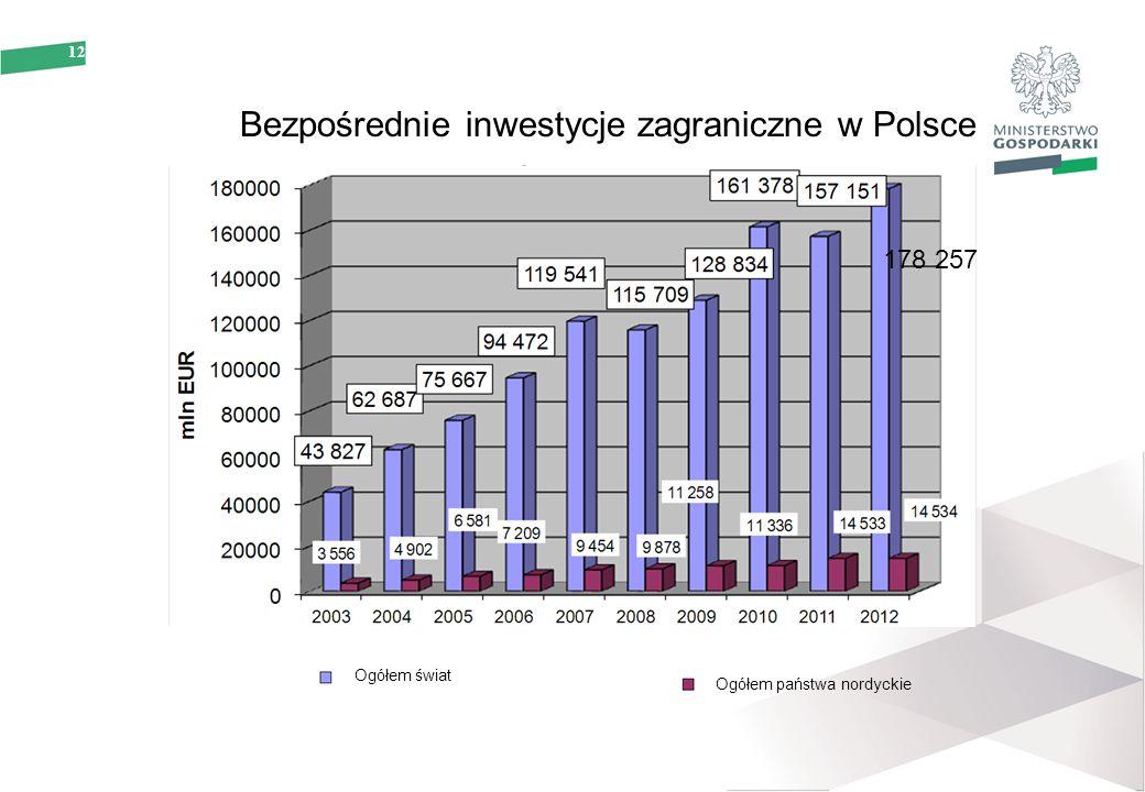 12 178 257 Bezpośrednie inwestycje zagraniczne w Polsce Ogółem świat Ogółem państwa nordyckie