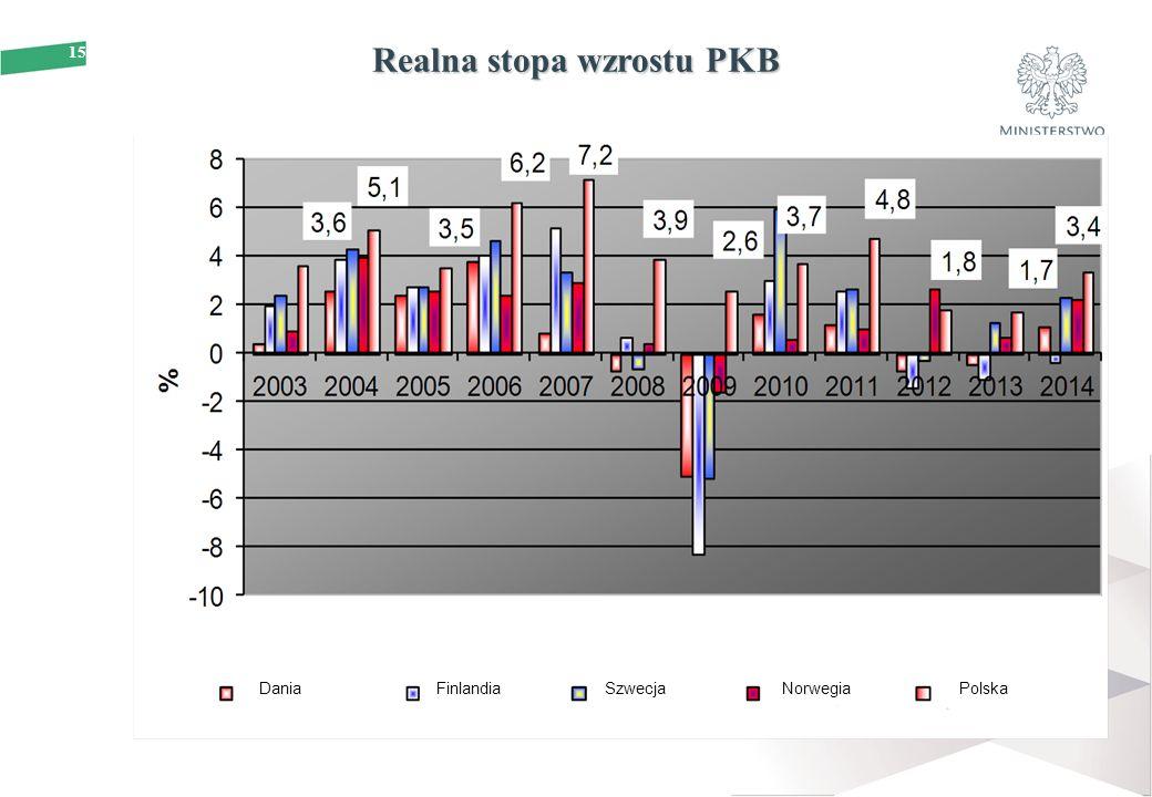 15 Realna stopa wzrostu PKB DaniaFinlandiaSzwecjaNorwegiaPolska