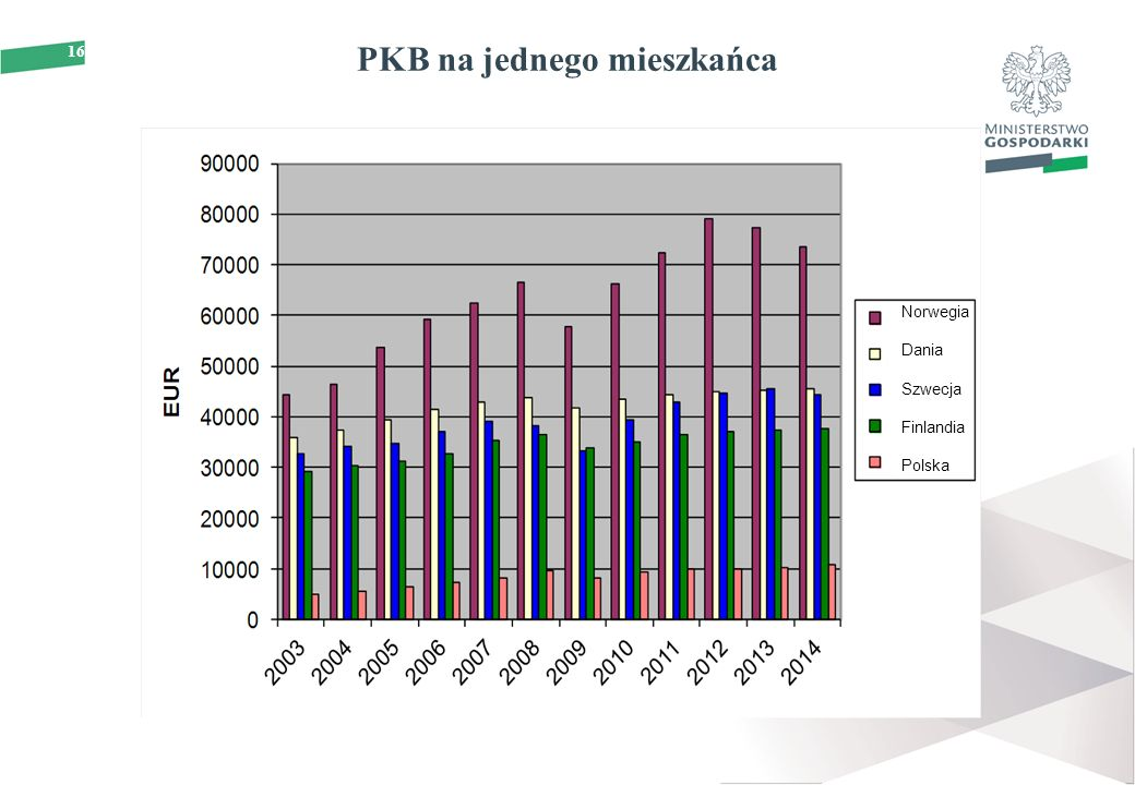 16 PKB na jednego mieszkańca Norwegia Dania Szwecja Finlandia Polska