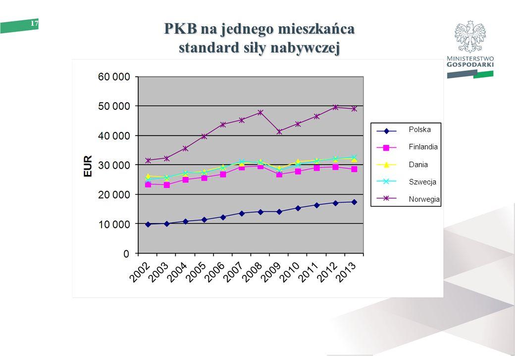 17 PKB na jednego mieszkańca standard siły nabywczej Polska Finlandia Dania Szwecja Norwegia
