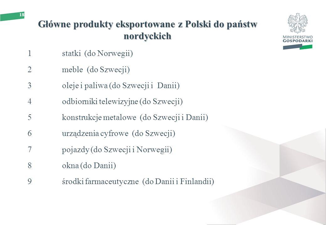18 Główne produkty eksportowane z Polski do państw nordyckich 1statki (do Norwegii) 2meble (do Szwecji) 3oleje i paliwa (do Szwecji i Danii) 4odbiorniki telewizyjne (do Szwecji) 5konstrukcje metalowe (do Szwecji i Danii) 6urządzenia cyfrowe (do Szwecji) 7pojazdy (do Szwecji i Norwegii) 8okna (do Danii) 9środki farmaceutyczne (do Danii i Finlandii)