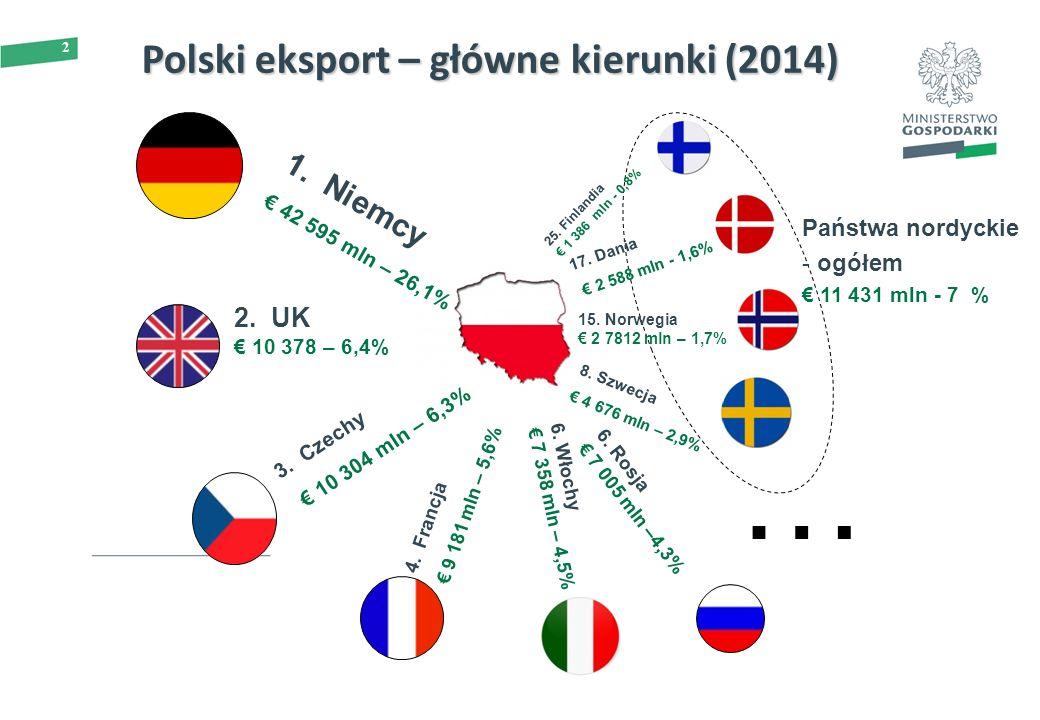 2 Polski eksport – główne kierunki (2014) Państwa nordyckie - ogółem € 11 431 mln - 7 % 1. Niemcy € 42 595 mln – 26,1% 2. UK € 10 378 – 6,4% 3. Czechy