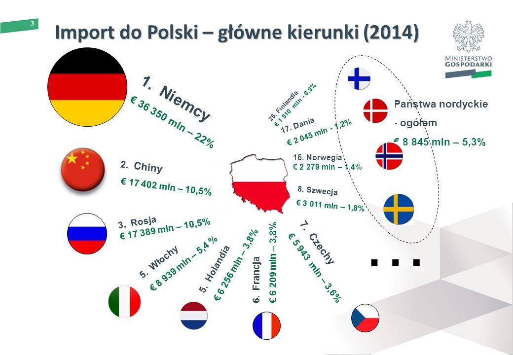 3 Import do Polski – główne kierunki (2014) 2. Chiny € 17 402 mln – 10,5% 5. Włochy € 8 939 mln – 5,4 % 3. Rosja € 17 389 mln – 10,5% Państwa nordycki