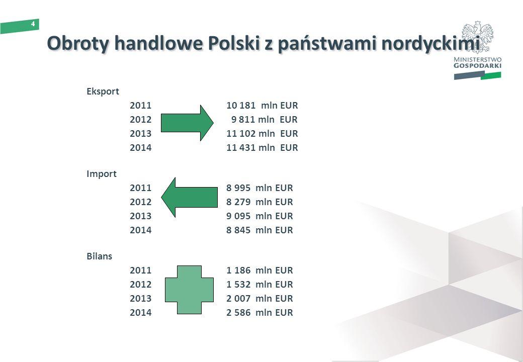 4 Obroty handlowe Polski z państwami nordyckimi Eksport 201110 181 mln EUR 2012 9 811 mln EUR 2013 11 102 mln EUR 201411 431 mln EUR Import 2011 8 995