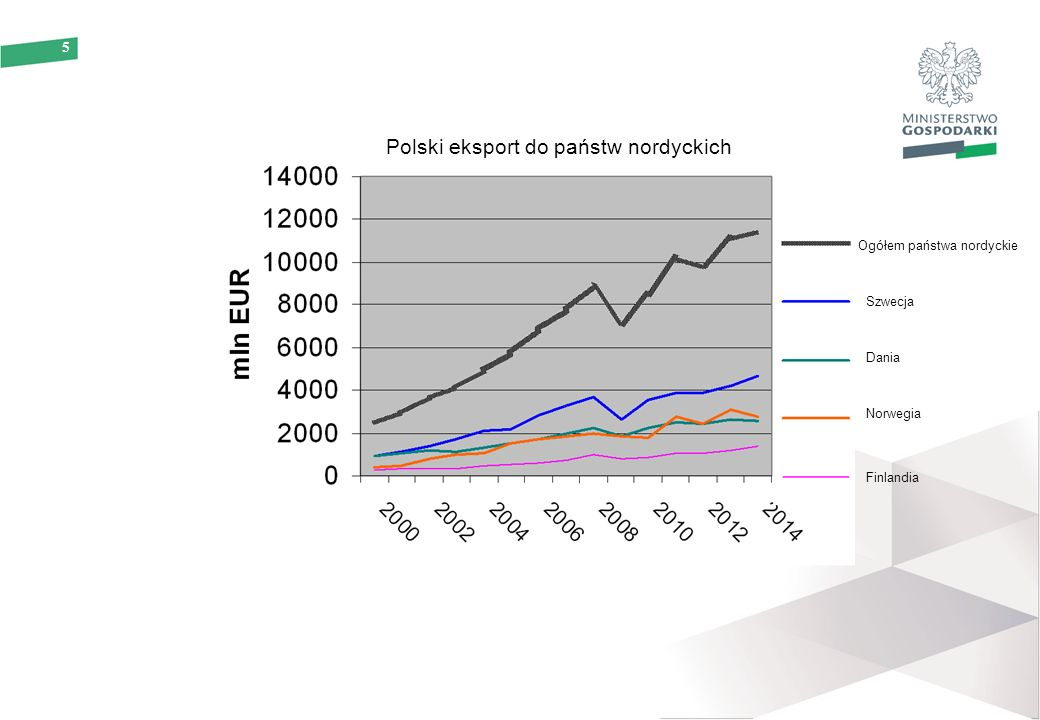 5 Polski eksport do państw nordyckich Ogółem państwa nordyckie Szwecja Dania Finlandia Norwegia