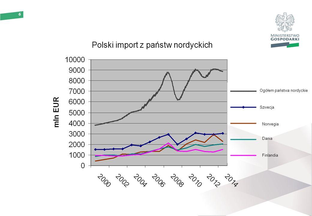 6 Polski import z państw nordyckich Ogółem państwa nordyckie Szwecja Norwegia Dania Finlandia