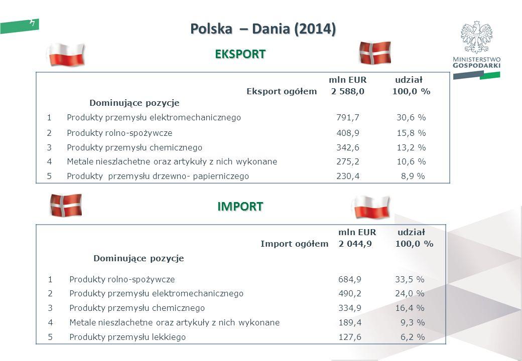 7 Polska – Dania (2014) 7 EKSPORT IMPORT Eksport ogółem Dominujące pozycje mln EUR 2 588,0 udział 100,0 % 1Produkty przemysłu elektromechanicznego791,730,6 % 2Produkty rolno-spożywcze408,915,8 % 3Produkty przemysłu chemicznego342,613,2 % 4Metale nieszlachetne oraz artykuły z nich wykonane275,210,6 % 5Produkty przemysłu drzewno- papierniczego230,4 8,9 % Import ogółem mln EUR 2 044,9 udział 100,0 % Dominujące pozycje 1Produkty rolno-spożywcze684,933,5 % 2Produkty przemysłu elektromechanicznego490,224,0 % 3Produkty przemysłu chemicznego334,916,4 % 4Metale nieszlachetne oraz artykuły z nich wykonane189,4 9,3 % 5Produkty przemysłu lekkiego127,6 6,2 %