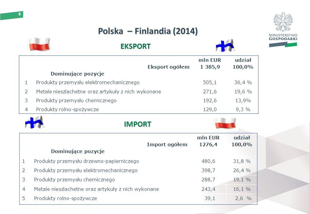 8 Eksport ogółem Dominujące pozycje mln EUR 1 385,9 udział 100,0% 1Produkty przemysłu elektromechanicznego505,136,4 % 2Metale nieszlachetne oraz artykuły z nich wykonane271,619,6 % 3Produkty przemysłu chemicznego192,613,9% 4Produkty rolno-spożywcze129,09,3 % EKSPORT IMPORT Import ogółem Dominujące pozycje mln EUR 1276,4 udział 100,0% 1 Produkty przemysłu drzewno-papierniczego480,631,8 % 2 Produkty przemysłu elektromechanicznego398,726,4 % 3 Produkty przemysłu chemicznego288,719,1 % 4 Metale nieszlachetne oraz artykuły z nich wykonane243,416,1 % 5 Produkty rolno-spożywcze 39,1 2,6 % Polska – Finlandia (2014)