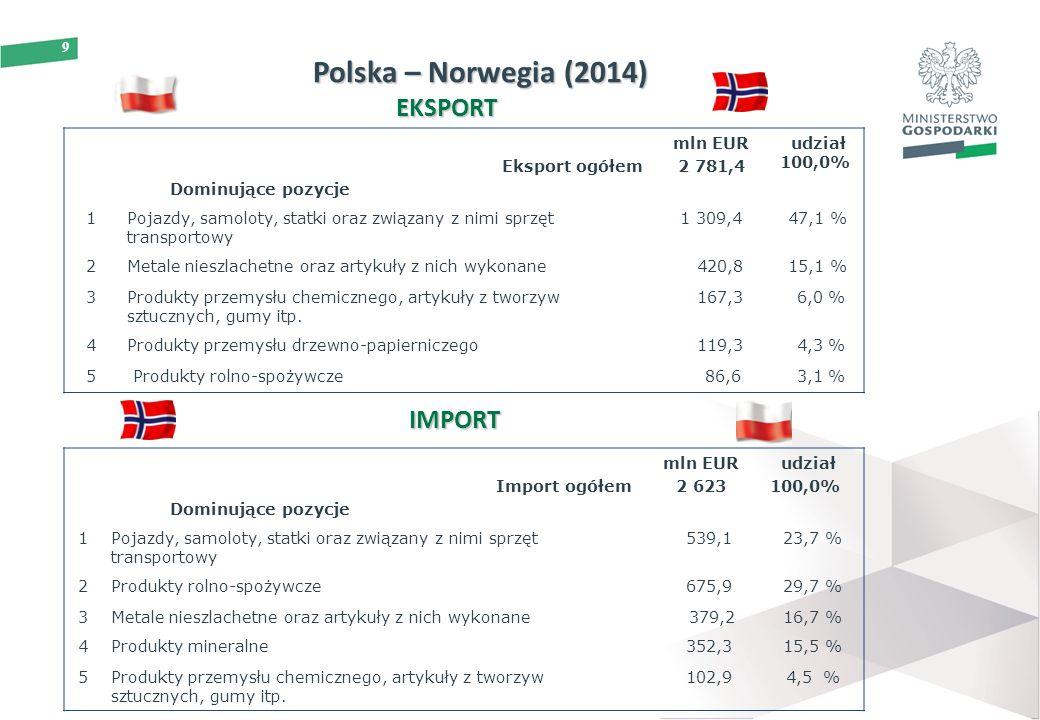 9 Polska – Norwegia (2014) Eksport ogółem Dominujące pozycje mln EUR 2 781,4 udział 100,0% 1Pojazdy, samoloty, statki oraz związany z nimi sprzęt transportowy 1 309,447,1 % 2Metale nieszlachetne oraz artykuły z nich wykonane 420,815,1 % 3Produkty przemysłu chemicznego, artykuły z tworzyw sztucznych, gumy itp.
