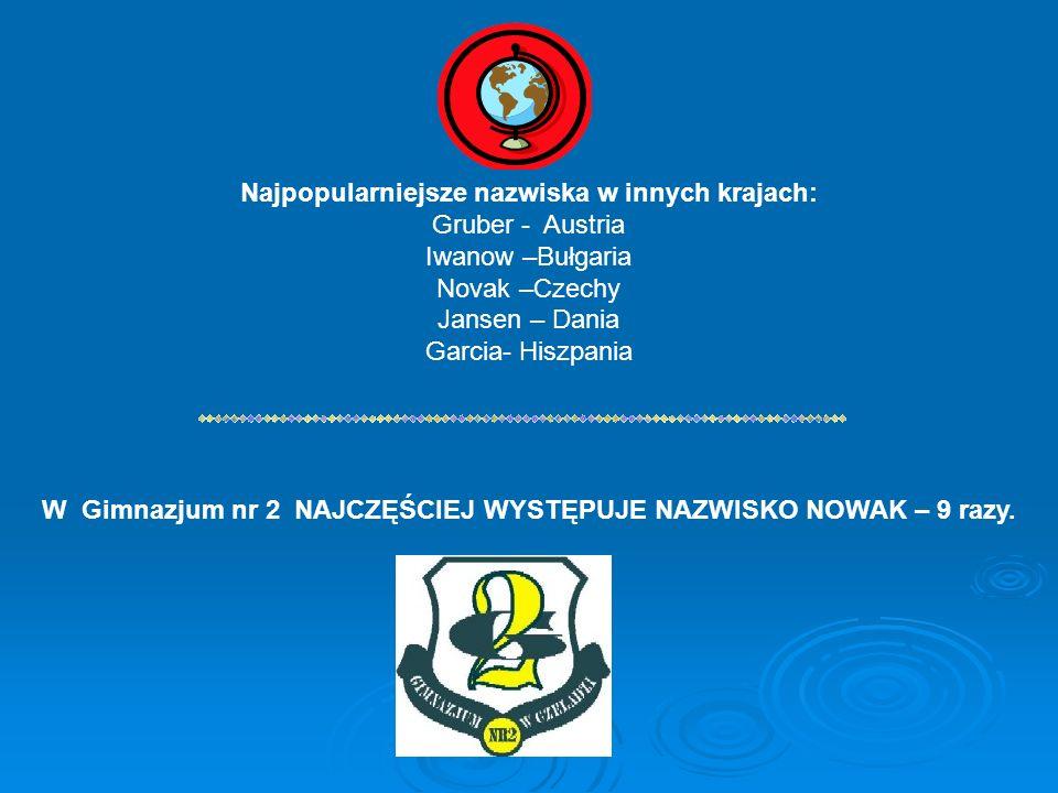 Najpopularniejsze nazwiska w innych krajach: Gruber - Austria Iwanow –Bułgaria Novak –Czechy Jansen – Dania Garcia- Hiszpania W Gimnazjum nr 2 NAJCZĘŚCIEJ WYSTĘPUJE NAZWISKO NOWAK – 9 razy.