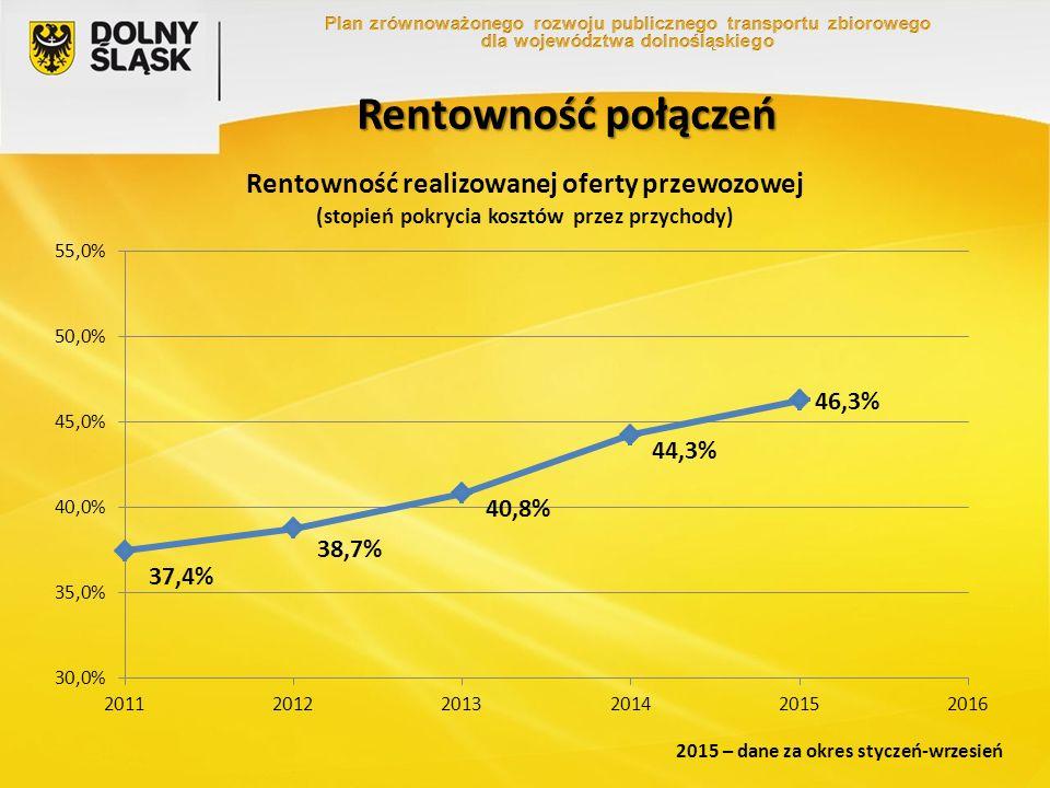 Rentowność połączeń 2015 – dane za okres styczeń-wrzesień