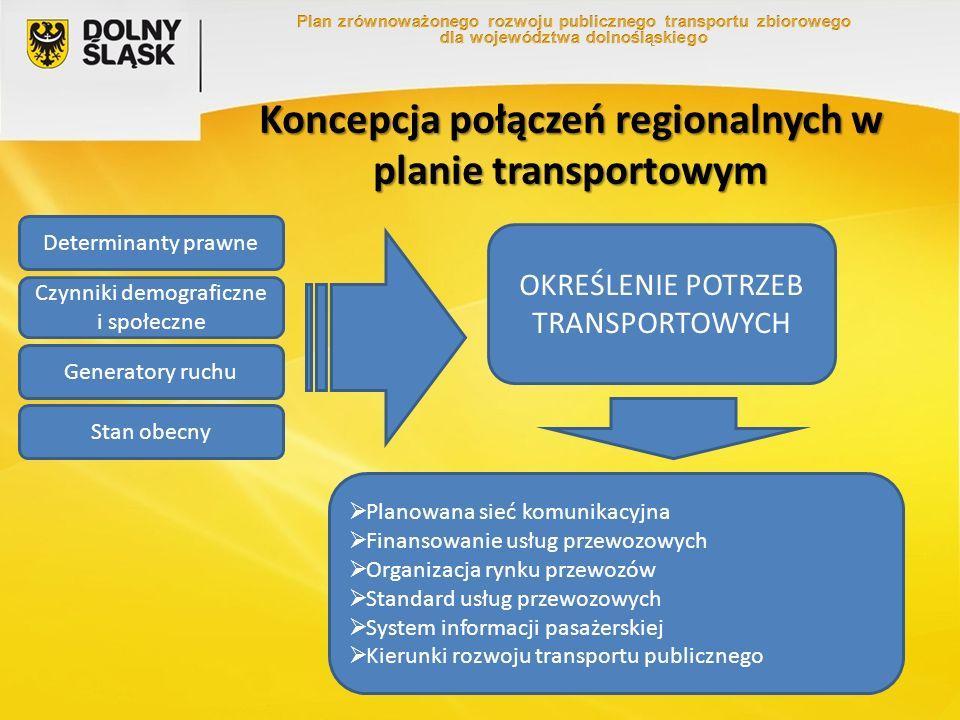 Logika konstrukcji sieci Logika, na podstawie której opracowano koncepcje sieci połączeń opiera się na połączeniu wszystkich miast powiatowych bezpośrednio z Wrocławiem w priorytetowym standardzie oraz sąsiednich miast powiatowych między sobą połączeniami o kategorii standardowej.