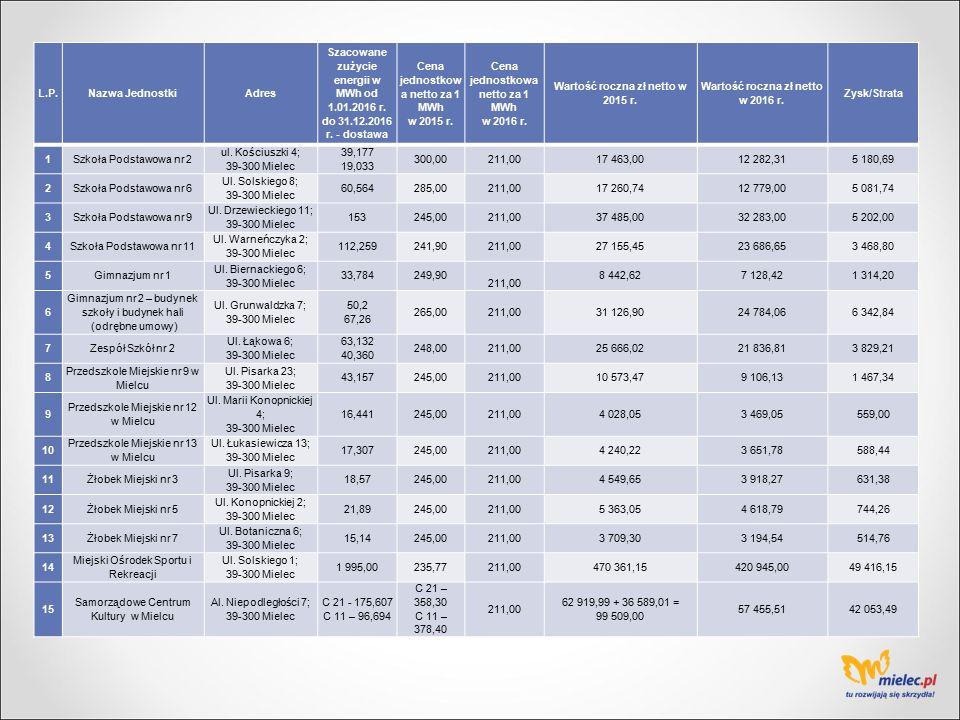 Łączna kwota oszczędności jednostek budżetowych Gminy Miejskiej Mielec 133 837,18 zł netto