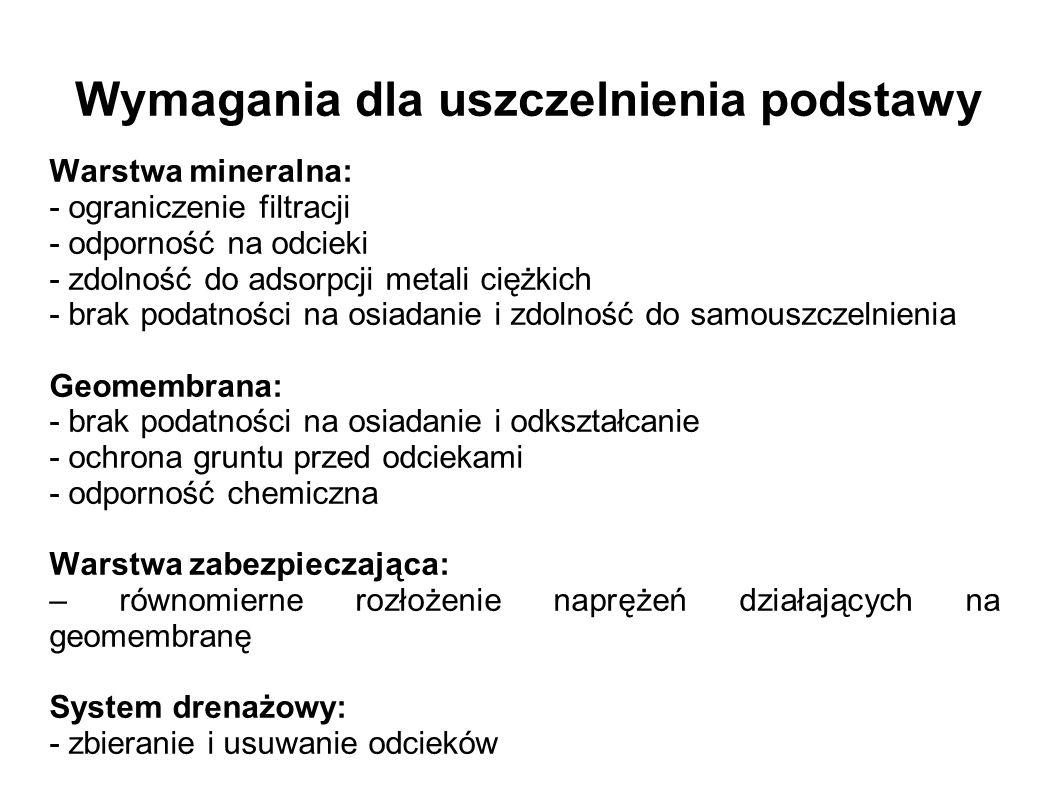 Wymagania dla uszczelnienia podstawy Warstwa mineralna: - ograniczenie filtracji - odporność na odcieki - zdolność do adsorpcji metali ciężkich - brak