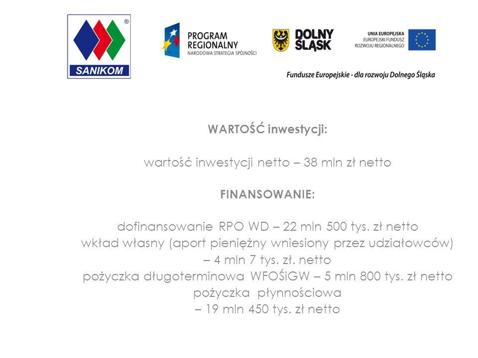 WARTOŚĆ inwestycji: wartość inwestycji netto – 38 mln zł netto FINANSOWANIE: dofinansowanie RPO WD – 22 mln 500 tys.