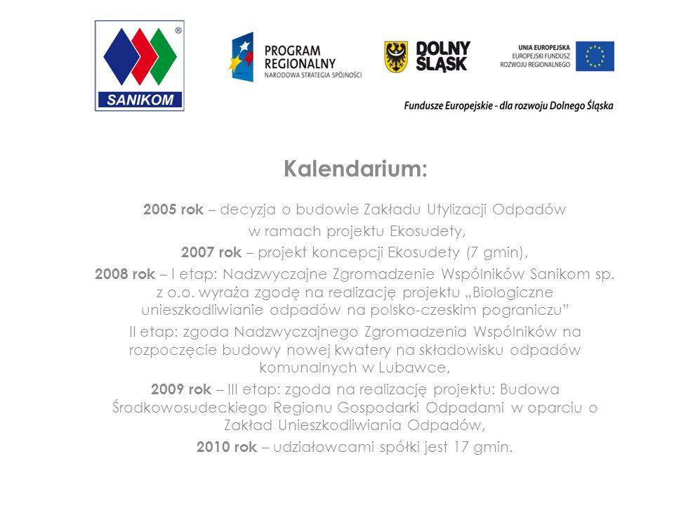 Kalendarium: 2005 rok – decyzja o budowie Zakładu Utylizacji Odpadów w ramach projektu Ekosudety, 2007 rok – projekt koncepcji Ekosudety (7 gmin), 2008 rok – I etap: Nadzwyczajne Zgromadzenie Wspólników Sanikom sp.
