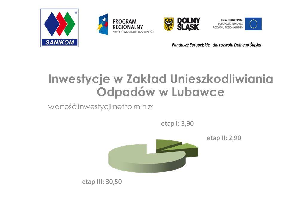 Inwestycje w Zakład Unieszkodliwiania Odpadów w Lubawce