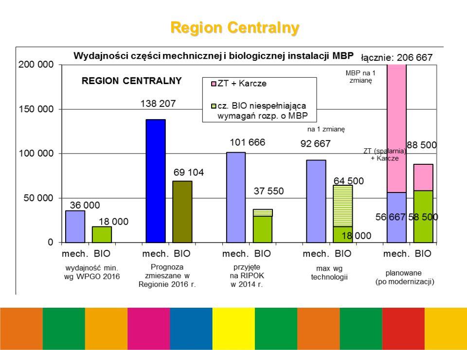 10 Region Centralny