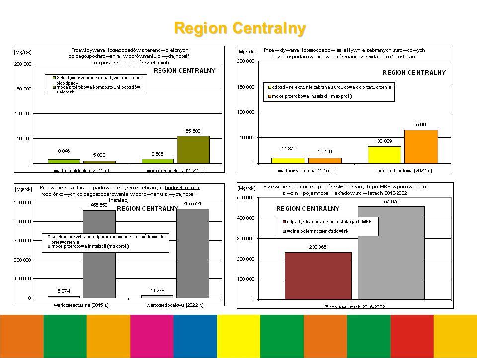 14 Region Centralny