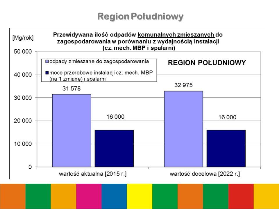 18 Region Po ł udniowy