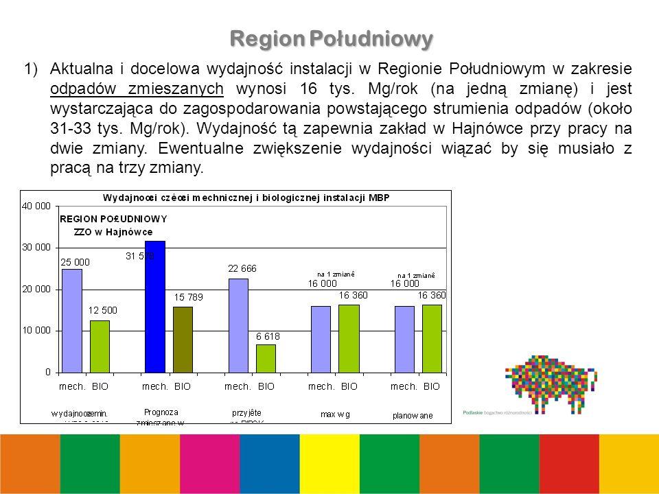 19 Region Po ł udniowy 1)Aktualna i docelowa wydajność instalacji w Regionie Południowym w zakresie odpadów zmieszanych wynosi 16 tys.