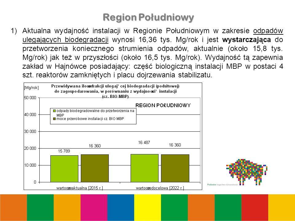 20 Region Po ł udniowy 1)Aktualna wydajność instalacji w Regionie Południowym w zakresie odpadów ulegających biodegradacji wynosi 16,36 tys.