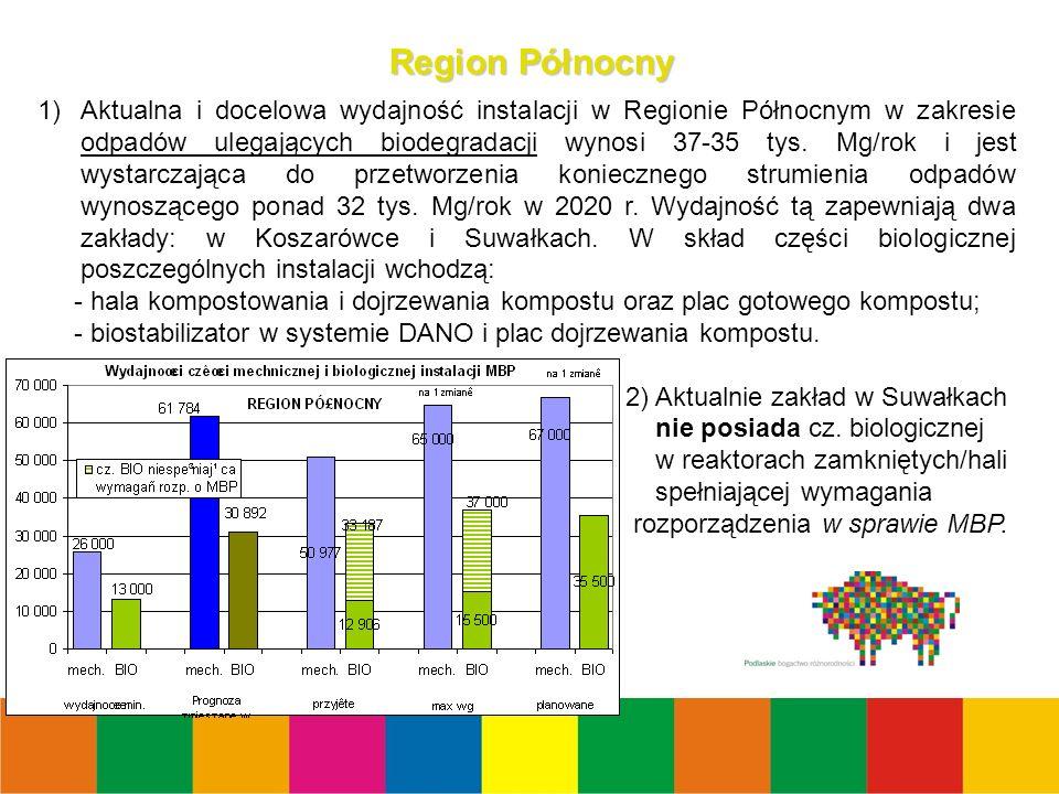 28 Region Północny 1)Aktualna i docelowa wydajność instalacji w Regionie Północnym w zakresie odpadów ulegających biodegradacji wynosi 37-35 tys.