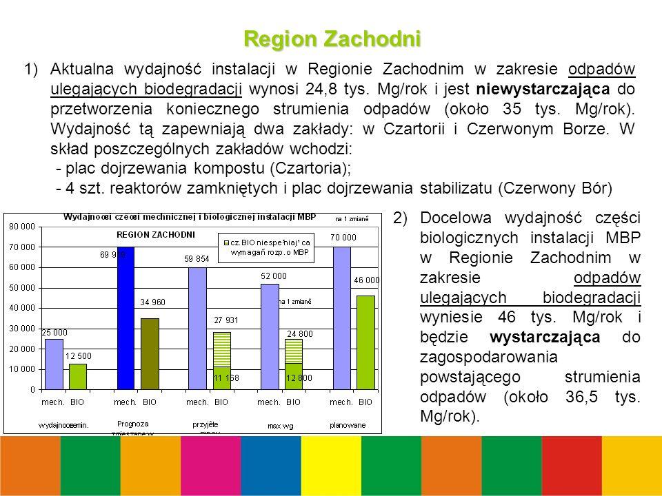 37 Region Zachodni 1)Aktualna wydajność instalacji w Regionie Zachodnim w zakresie odpadów ulegających biodegradacji wynosi 24,8 tys.