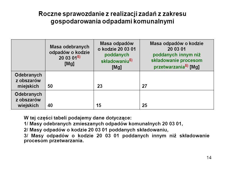 14 Roczne sprawozdanie z realizacji zadań z zakresu gospodarowania odpadami komunalnymi W tej części tabeli podajemy dane dotyczące: 1/ Masy odebranych zmieszanych odpadów komunalnych 20 03 01, 2/ Masy odpadów o kodzie 20 03 01 poddanych składowaniu, 3/ Masy odpadów o kodzie 20 03 01 poddanych innym niż składowanie procesom przetwarzania.