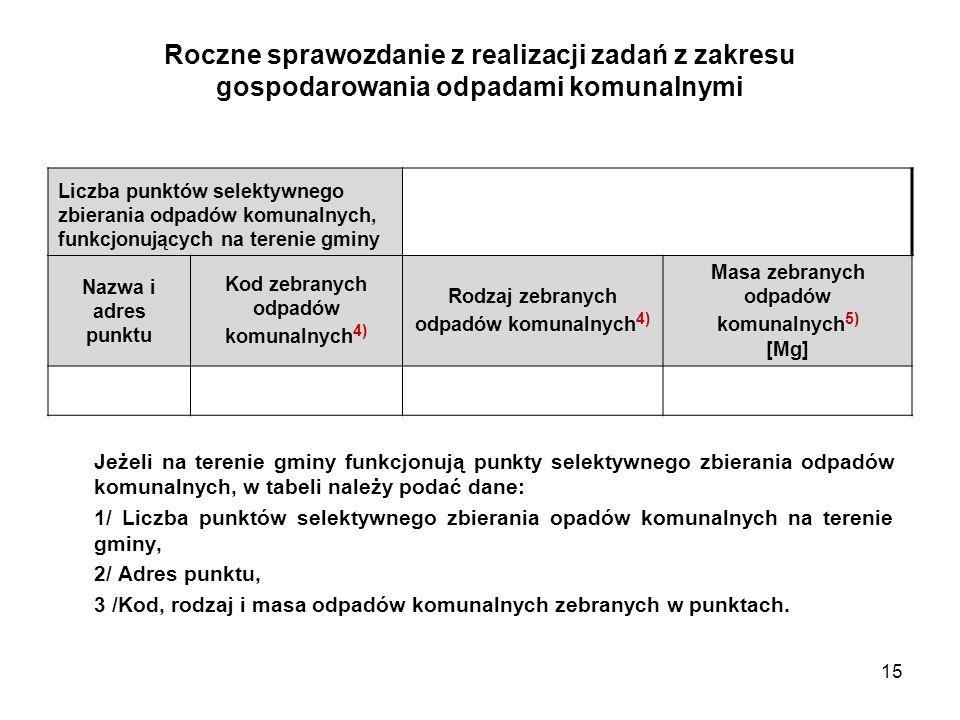 15 Roczne sprawozdanie z realizacji zadań z zakresu gospodarowania odpadami komunalnymi Jeżeli na terenie gminy funkcjonują punkty selektywnego zbiera