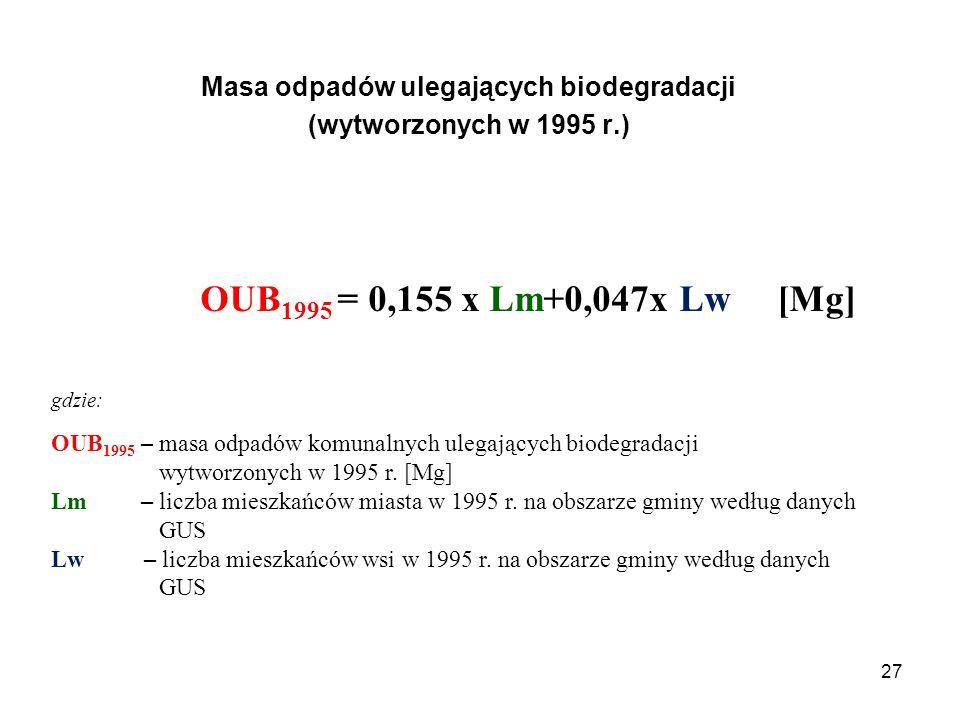 27 Masa odpadów ulegających biodegradacji (wytworzonych w 1995 r.) OUB 1995 = 0,155 x Lm+0,047x Lw [Mg] gdzie: OUB 1995 – masa odpadów komunalnych ulegających biodegradacji wytworzonych w 1995 r.