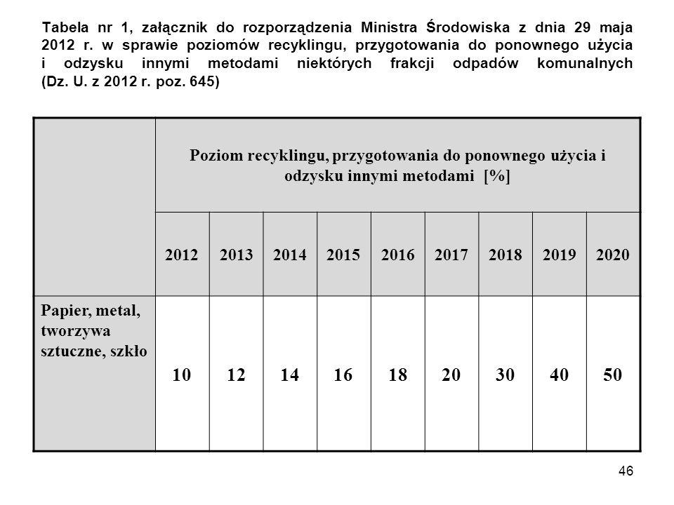 46 Tabela nr 1, załącznik do rozporządzenia Ministra Środowiska z dnia 29 maja 2012 r. w sprawie poziomów recyklingu, przygotowania do ponownego użyci