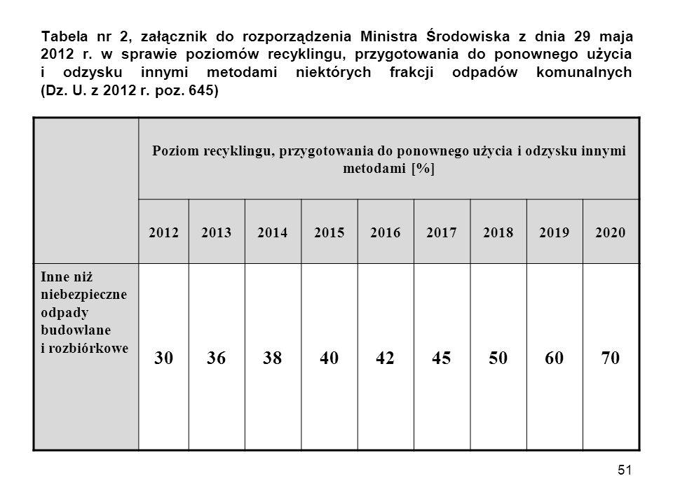 51 Tabela nr 2, załącznik do rozporządzenia Ministra Środowiska z dnia 29 maja 2012 r. w sprawie poziomów recyklingu, przygotowania do ponownego użyci