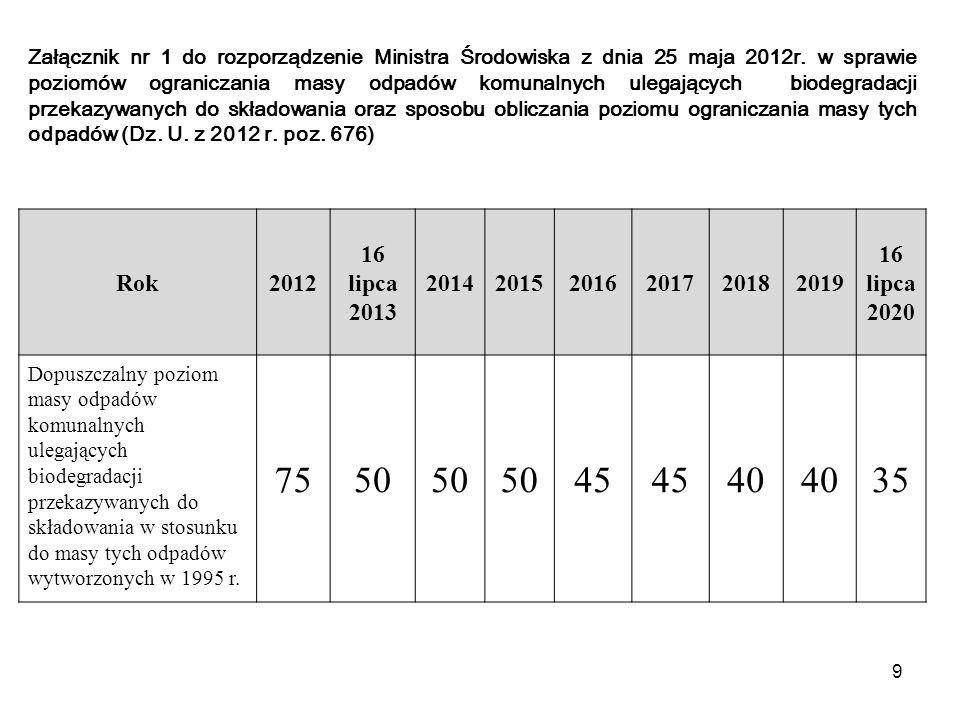 9 Załącznik nr 1 do rozporządzenie Ministra Środowiska z dnia 25 maja 2012r. w sprawie poziomów ograniczania masy odpadów komunalnych ulegających biod