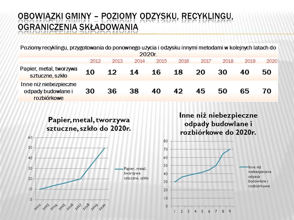 Poziomy recyklingu, przygotowania do ponownego użycia i odzysku innymi metodami w kolejnych latach do 2020r.