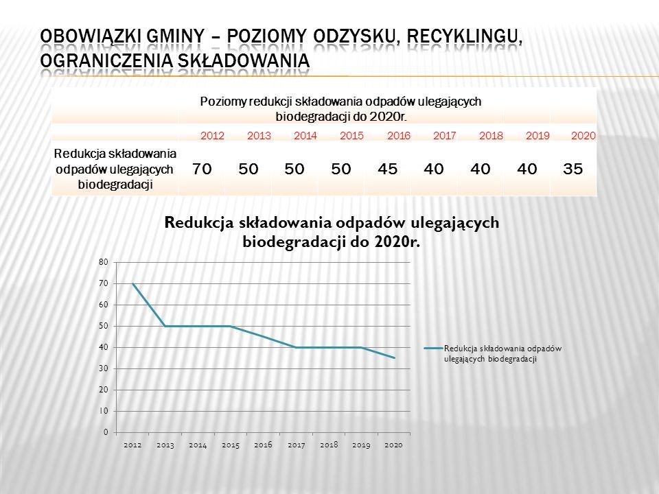 Poziomy redukcji składowania odpadów ulegających biodegradacji do 2020r.