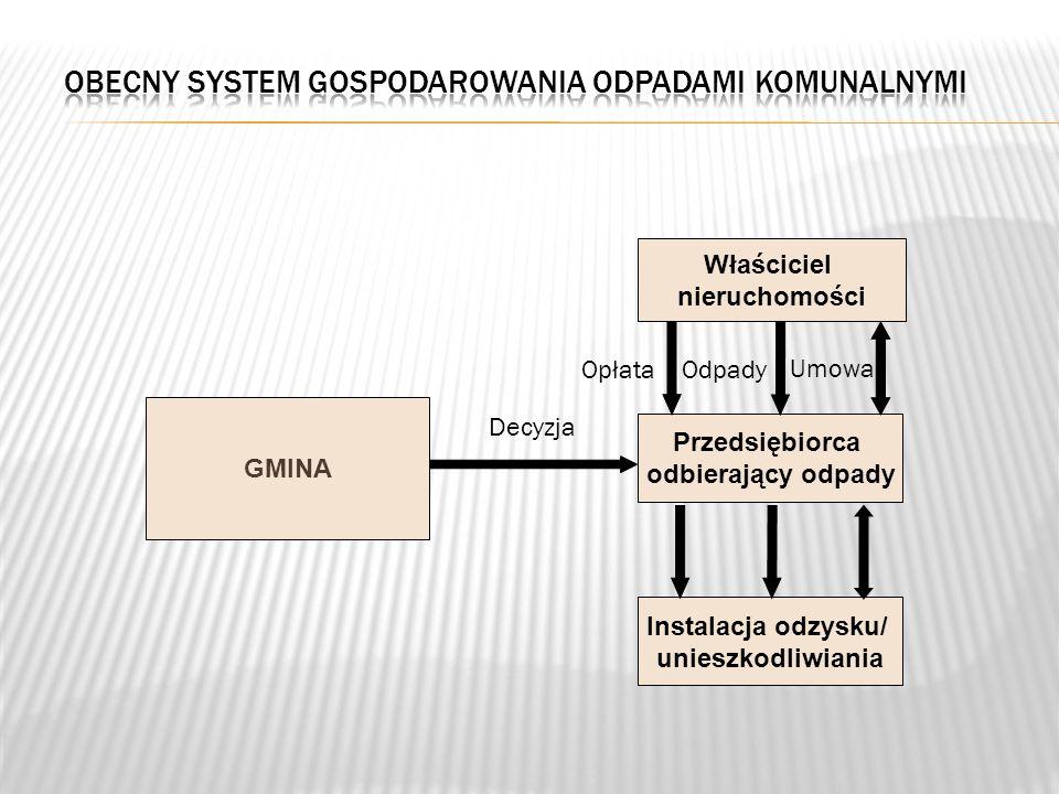 Decyzja GMINA Właściciel nieruchomości Przedsiębiorca odbierający odpady Instalacja odzysku/ unieszkodliwiania OdpadyOpłata Umowa