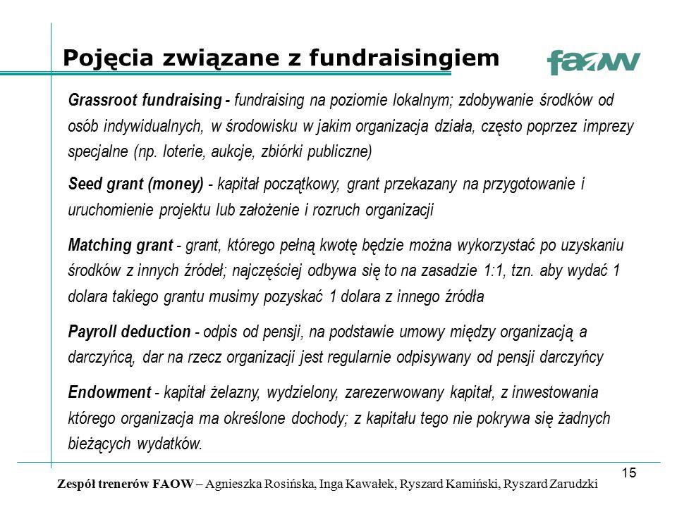 15 Zespół trenerów FAOW – Agnieszka Rosińska, Inga Kawałek, Ryszard Kamiński, Ryszard Zarudzki Pojęcia związane z fundraisingiem Grassroot fundraising