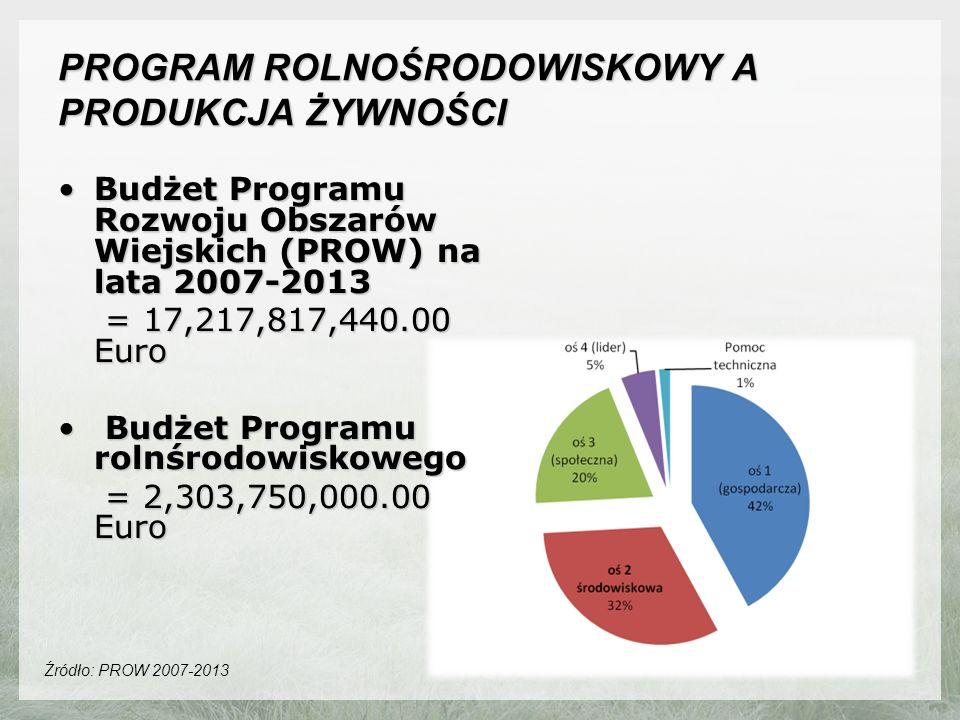 PROGRAM ROLNOŚRODOWISKOWY A PRODUKCJA ŻYWNOŚCI Budżet Programu Rozwoju Obszarów Wiejskich (PROW) na lata 2007-2013Budżet Programu Rozwoju Obszarów Wiejskich (PROW) na lata 2007-2013 = 17,217,817,440.00 Euro = 17,217,817,440.00 Euro Budżet Programu rolnśrodowiskowego Budżet Programu rolnśrodowiskowego = 2,303,750,000.00 Euro = 2,303,750,000.00 Euro Źródło: PROW 2007-2013
