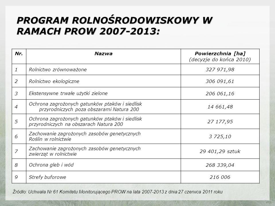 PROGRAM ROLNOŚRODOWISKOWY W RAMACH PROW 2007-2013: Nr.NazwaPowierzchnia [ha] (decyzje do końca 2010) 1 Rolnictwo zrównoważone 327 971,98 2 Rolnictwo ekologiczne 306 091,61 3 Ekstensywne trwałe użytki zielone 206 061,16 4 Ochrona zagrożonych gatunków ptaków i siedlisk przyrodniczych poza obszarami Natura 200 14 661,48 5 Ochrona zagrożonych gatunków ptaków i siedlisk przyrodniczych na obszarach Natura 200 27 177,95 6 Zachowanie zagrożonych zasobów genetycznych Roślin w rolnictwie 3 725,10 7 Zachowanie zagrożonych zasobów genetycznych zwierząt w rolnictwie 29 401,29 sztuk 8 Ochrona gleb i wód 268 339,04 9 Strefy buforowe 216 006 Źródło: Uchwała Nr 61 Komitetu Monitorującego PROW na lata 2007-2013 z dnia 27 czerwca 2011 roku