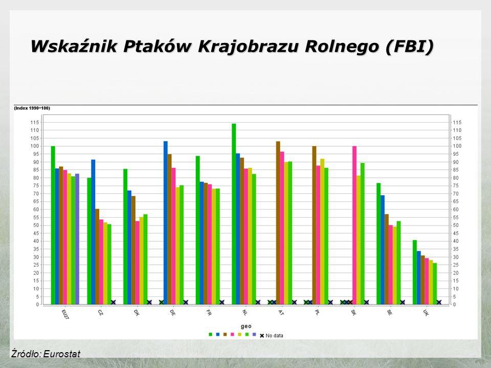Wskaźnik Ptaków Krajobrazu Rolnego (FBI) Źródło: Eurostat