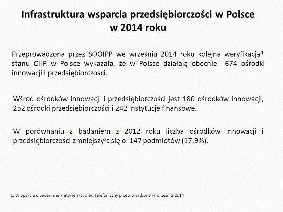 Przeprowadzona przez SOOIPP we wrześniu 2014 roku kolejna weryfikacja ¹ stanu OIiP w Polsce wykazała, że w Polsce działają obecnie 674 ośrodki innowacji i przedsiębiorczości.