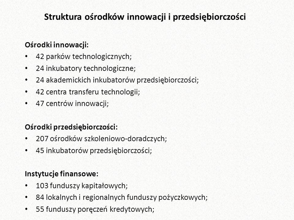 Struktura ośrodków innowacji i przedsiębiorczości Ośrodki innowacji: 42 parków technologicznych; 24 inkubatory technologiczne; 24 akademickich inkubatorów przedsiębiorczości; 42 centra transferu technologii; 47 centrów innowacji; Ośrodki przedsiębiorczości: 207 ośrodków szkoleniowo-doradczych; 45 inkubatorów przedsiębiorczości; Instytucje finansowe: 103 funduszy kapitałowych; 84 lokalnych i regionalnych funduszy pożyczkowych; 55 funduszy poręczeń kredytowych;