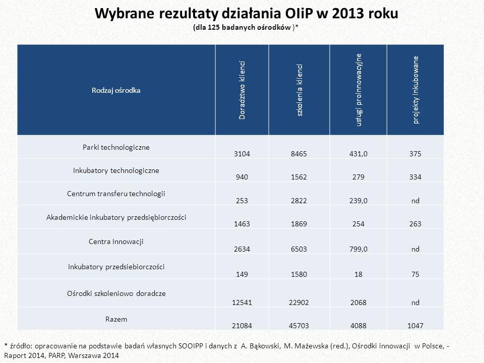 Wybrane rezultaty działania OIiP w 2013 roku (dla 125 badanych ośrodków )* * źródło: opracowanie na podstawie badań własnych SOOIPP i danych z A.