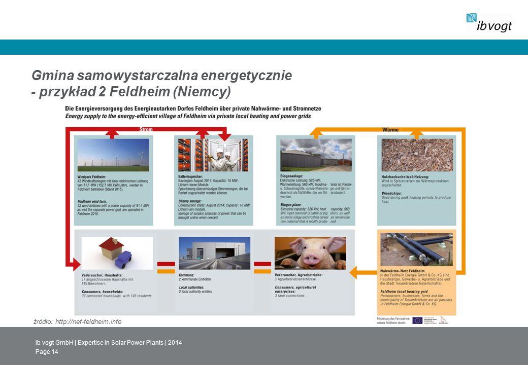 ib vogt GmbH | Expertise in Solar Power Plants | 2014 Page 14 Gmina samowystarczalna energetycznie - przykład 2 Feldheim (Niemcy) źródło: http://nef-feldheim.info
