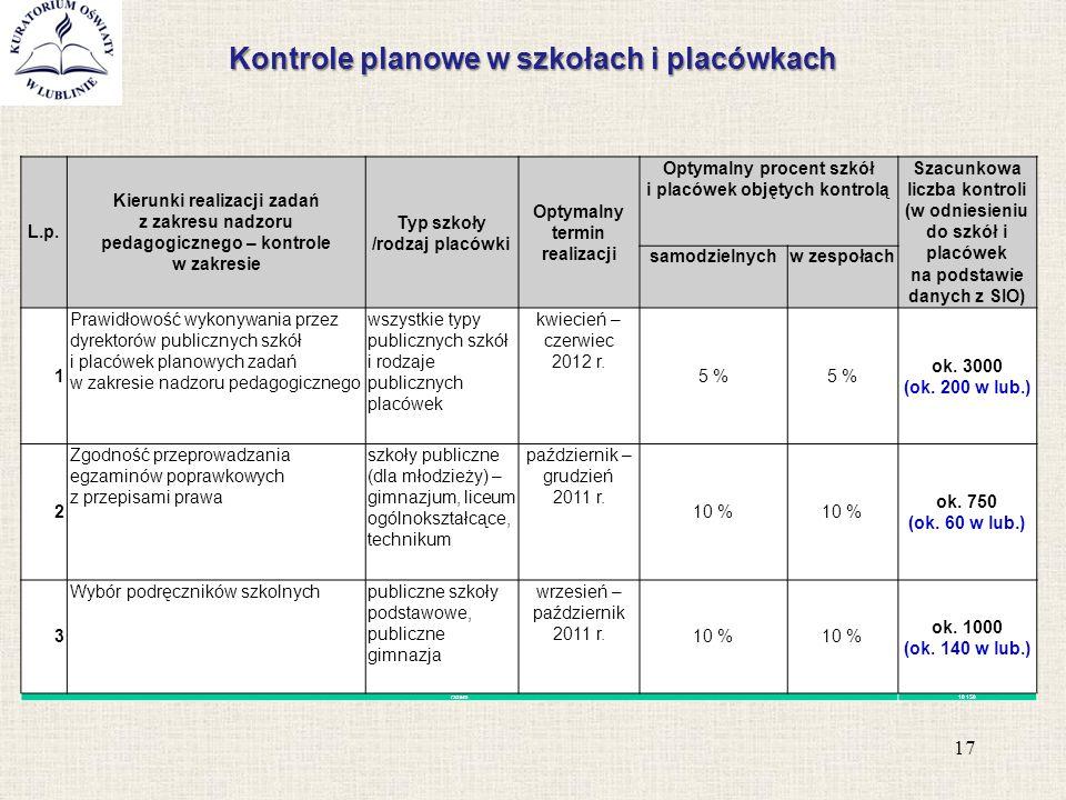 Kontrole planowe w szkołach i placówkach 17 L.p. Kierunki realizacji zadań z zakresu nadzoru pedagogicznego – kontrole w zakresie Typ szkoły /rodzaj p
